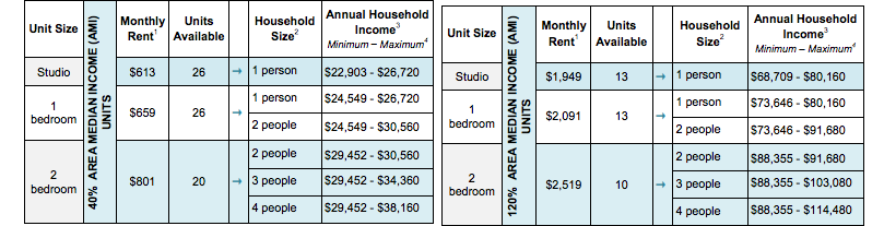 Applications are now open for 239 'affordable' apartments in